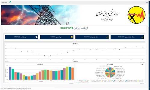طراحی نرم افزار پایش و سنجش انرژی در برق تبریز