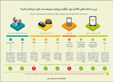 تشریح راههای ثبت شمارهی مشترکان ثبت نشدهی برق